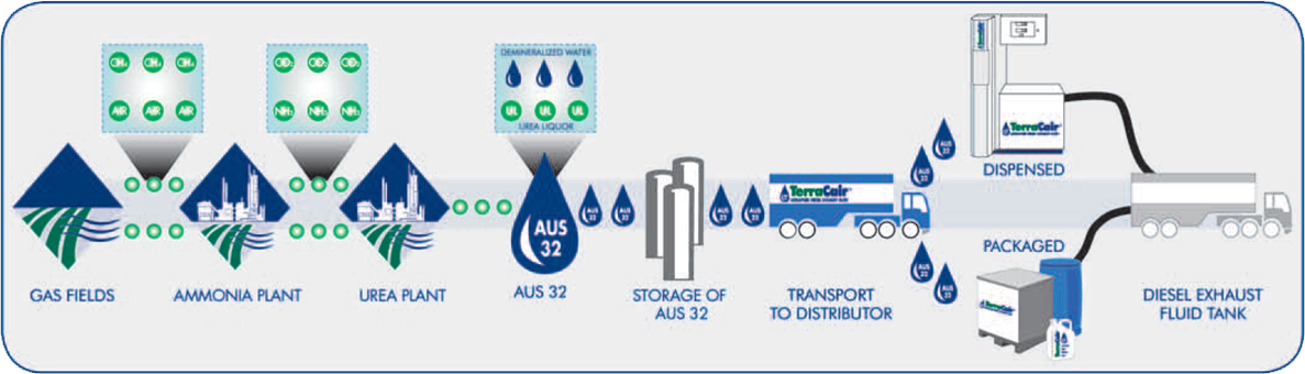 Diesel Exhaust Fluid Product & Supply Flow Chart